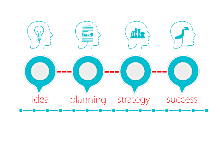 STAGES OF THE PLAN